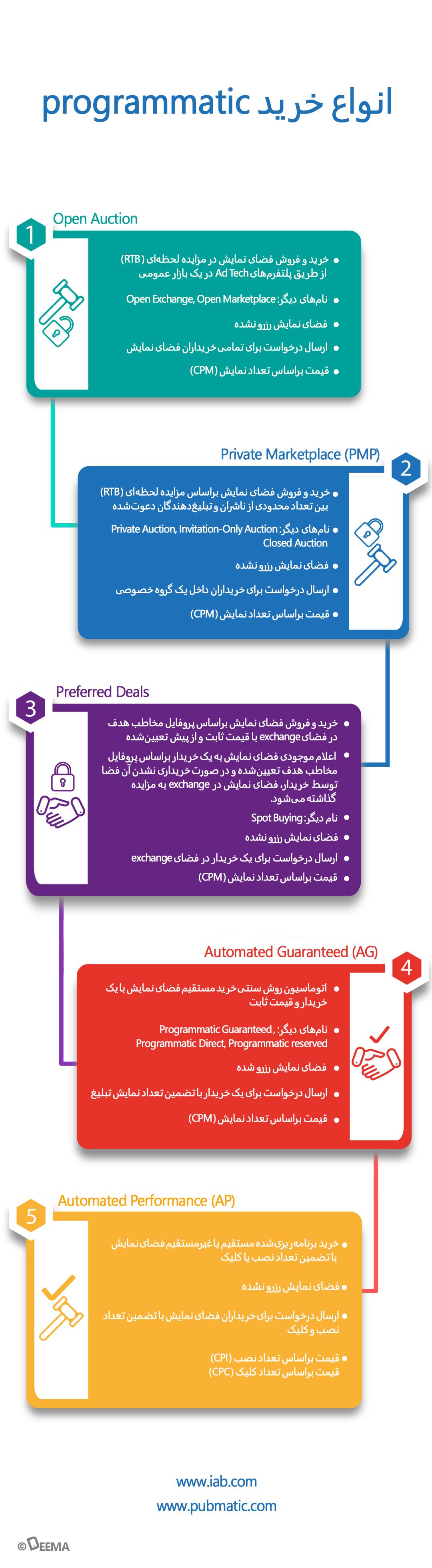 انواع خرید برنامهریزیشده (Programatic)
