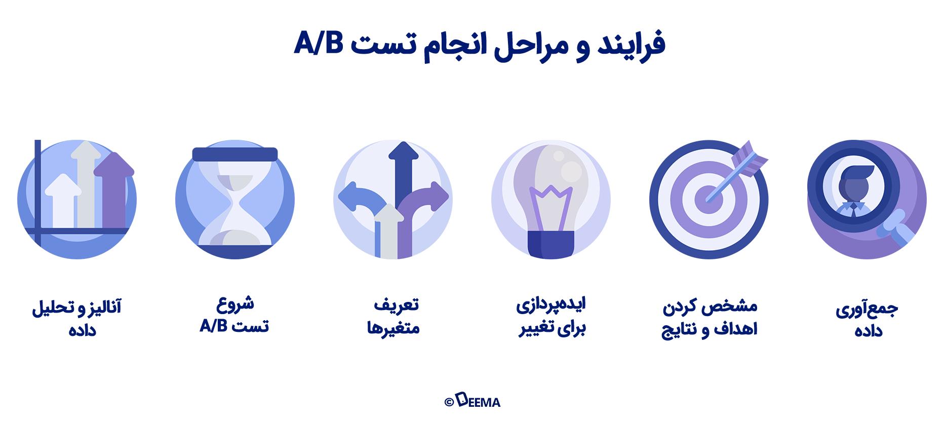 مراحل تست A/B