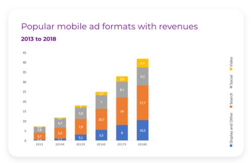قالب های تبلیغات موبایلی و درآمد آنها