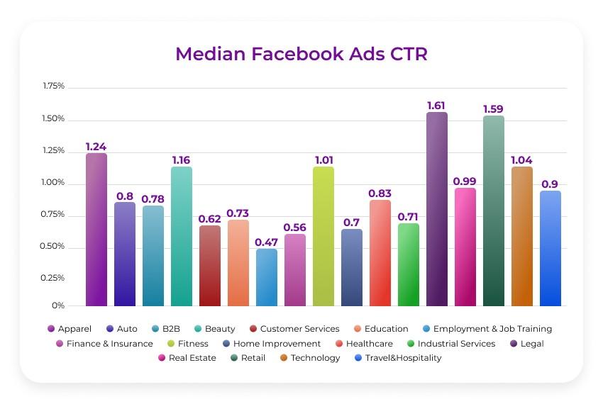 میانگین نرخ کلیک در تبلیغات فیس بوک