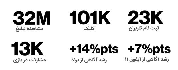 آمار کمپین تبلیغاتی وودافون