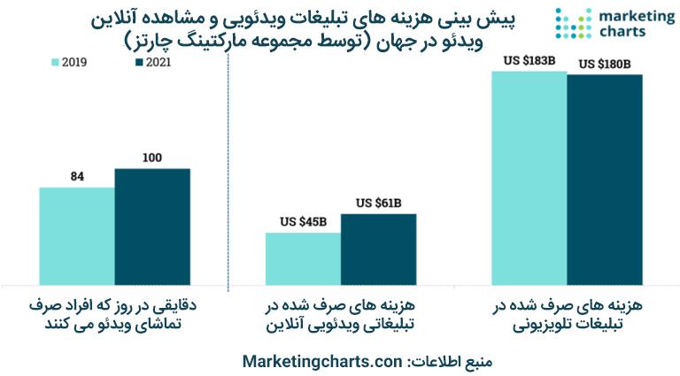 پیش بینی هزینه های تبلیغات ویدیویی و مشاهده آنلاین ویدئو