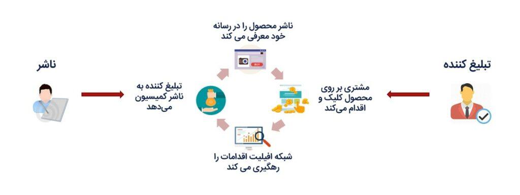 سیستم افیلیت مارکتینگ | همکاری در فروش