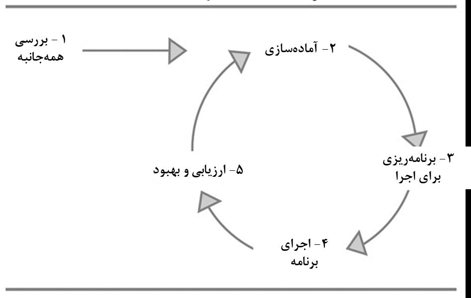 مراحل تعیین استراتژی دیجیتال مارکتینگ