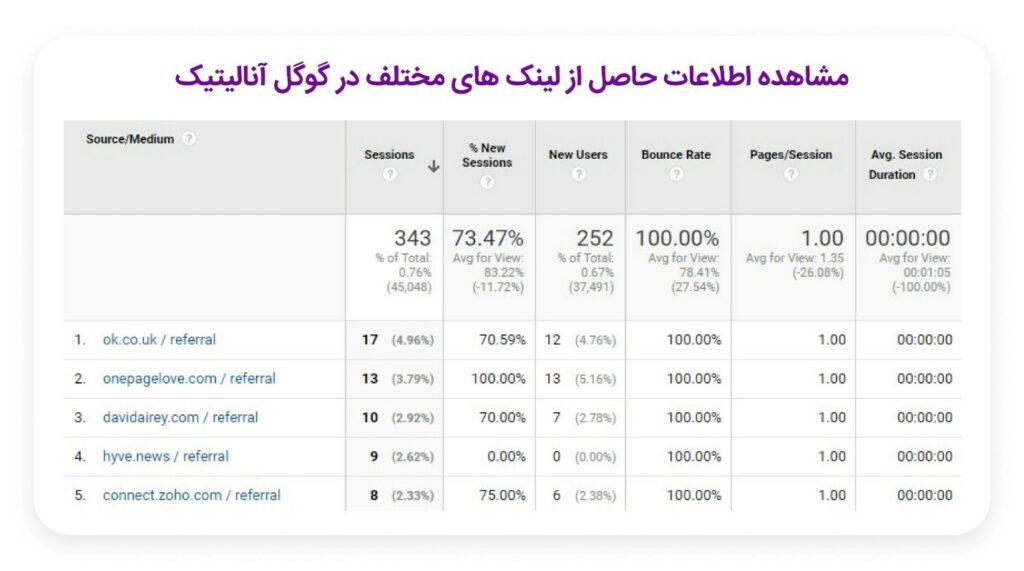 مشاهده اطلاعات حاصل از لینکهای مختلف در گوگل آنالیتیکس