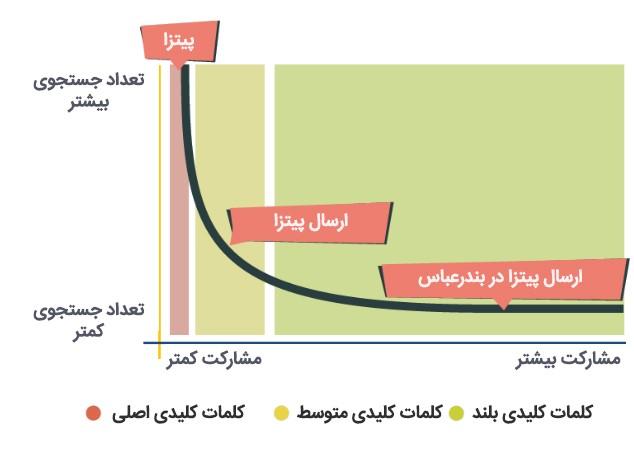 نمودار سختی کلمات کلیدی با توجه به بلندی یا کوتاهی آن