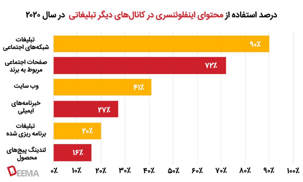 درصد استفاده از محتوای اینفلوئنسری در کانالهای دیگر تبلیغات در سال ۲۰۲۰