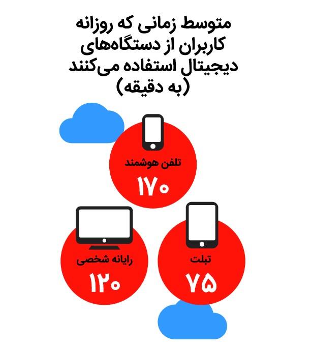 متوسط زمانی که روزانه کاربران از دستگاههای دیجیتال استفاده میکنند