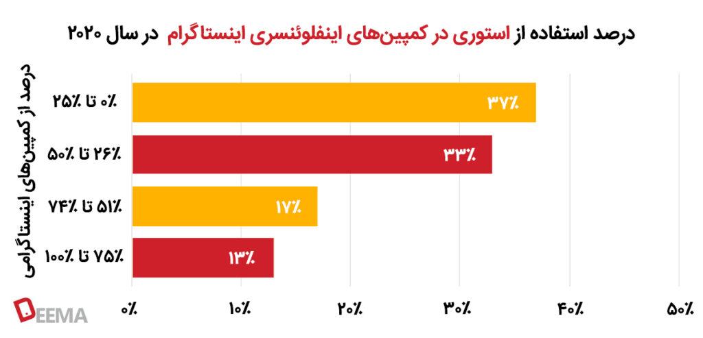 درصد استفاده از استوری در کمپینهای اینفلوئنسری اینستاگرام در سال ۲۰۲۰