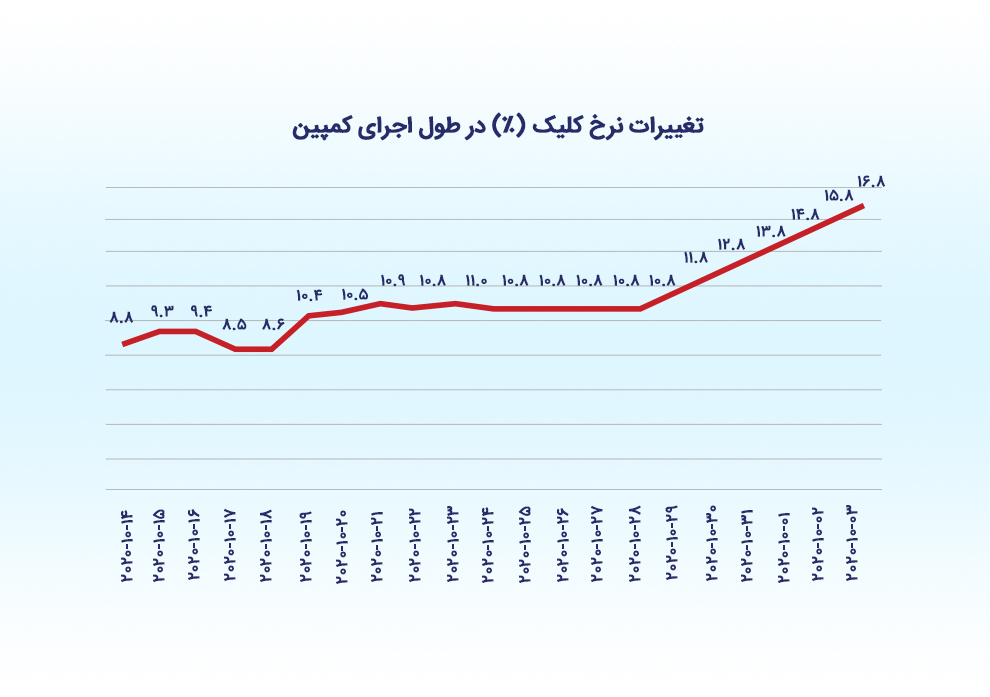 تأثیر بهینهسازی بر روی نتایج کمپین تبلیغاتی دامستوس - تغییرات نرخ کلیک در طول اجرای کمپین