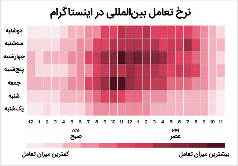 نرخ تعامل بین المللی در اینستاگرام