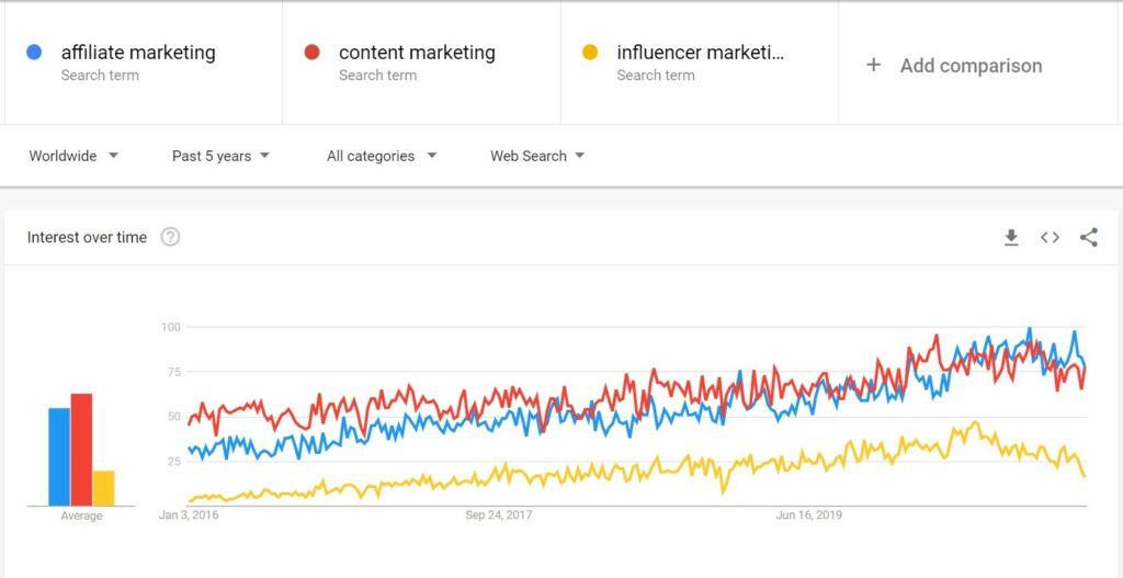 جستجو برای عبارت affiliate marketingدر پنج سال گذشته