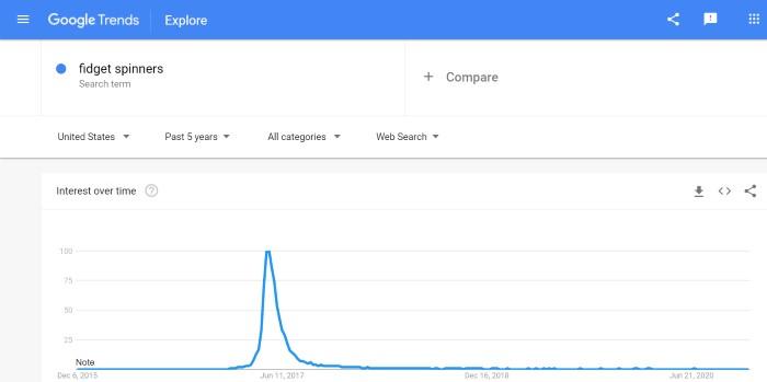 آمار بازدید فیجت اسپینر در گوگل ترندز