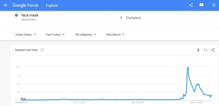 آمار بازدید ماسک صورت در گوگل ترندز