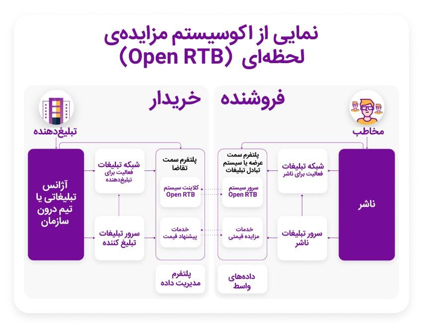 نمایی از اکوسیستم مزایده لحظه ای (Open RTB)