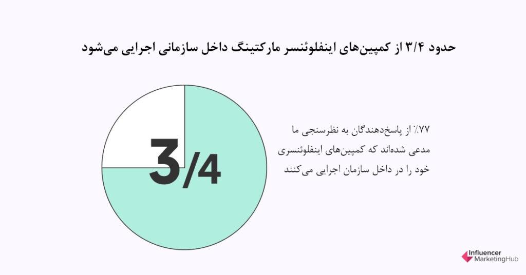 حدود 3/4 از کمپینهای اینفلوئنسر مارکتینگ داخل سازمان اجرا میشود