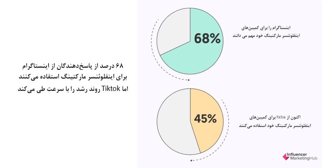 68 درصد از پاسخدهندگان از اینستاگرام برای اینفلوئنسر مارکتینگ استفاده میکنند، اما TikTok  روند رشد را با سرعت طی میکند