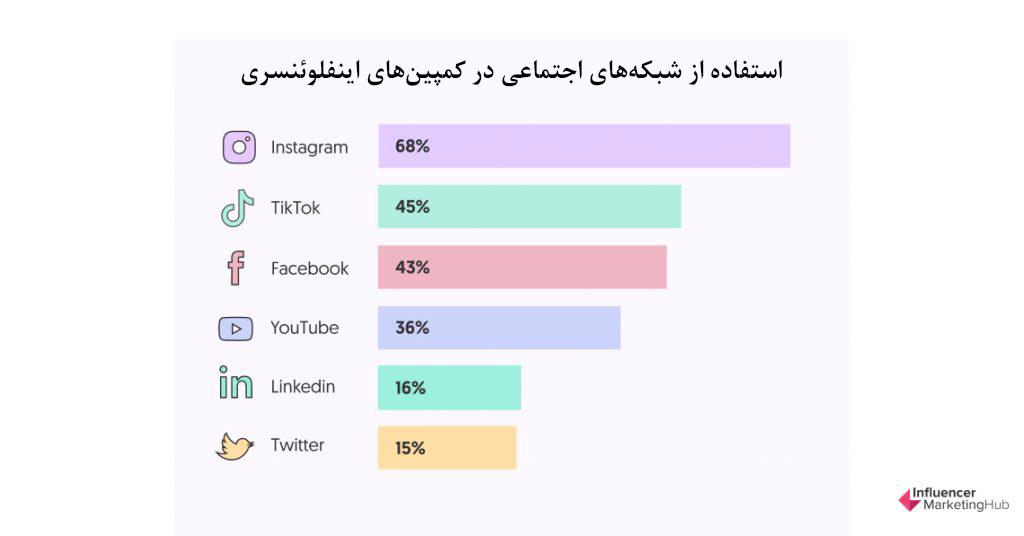درصد استفاده از سایر شبکههای اجتماعی در کمپین های اینفلوئنسری