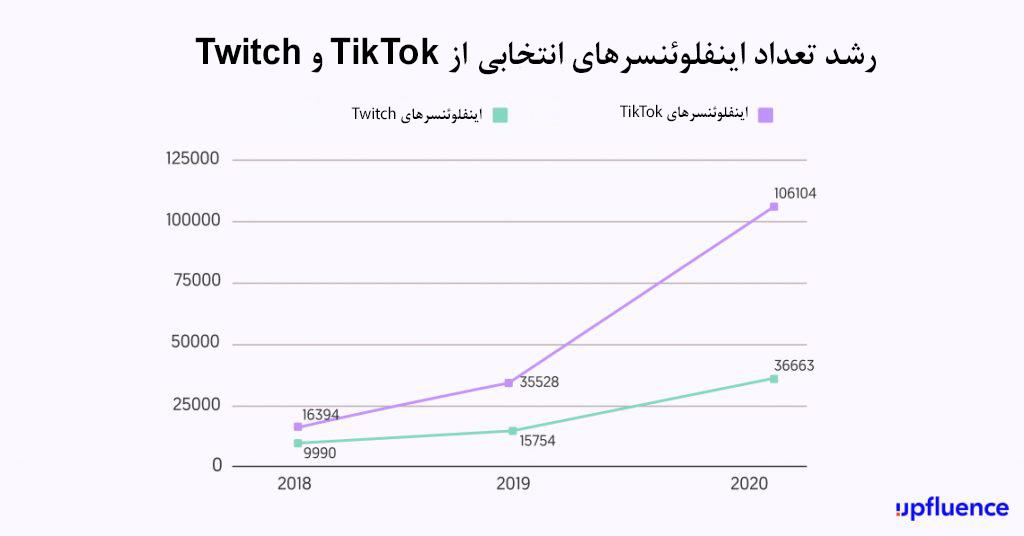 رشد گسترده اینفلوئنسر مارکتینگ TikTok و Twitch  در سال 2020