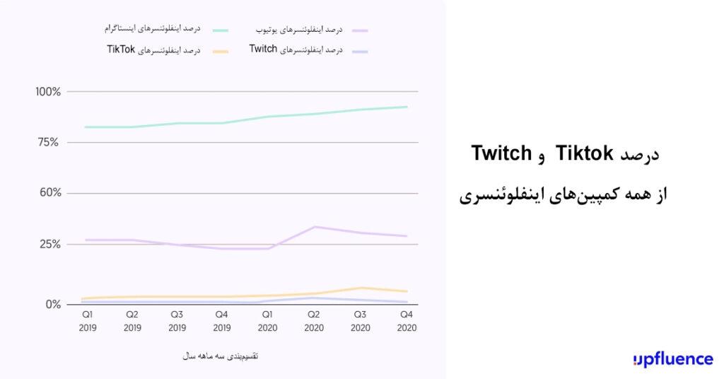 درصدTiktok  و Twitch از همه کمپینهای اینفلوئنسری