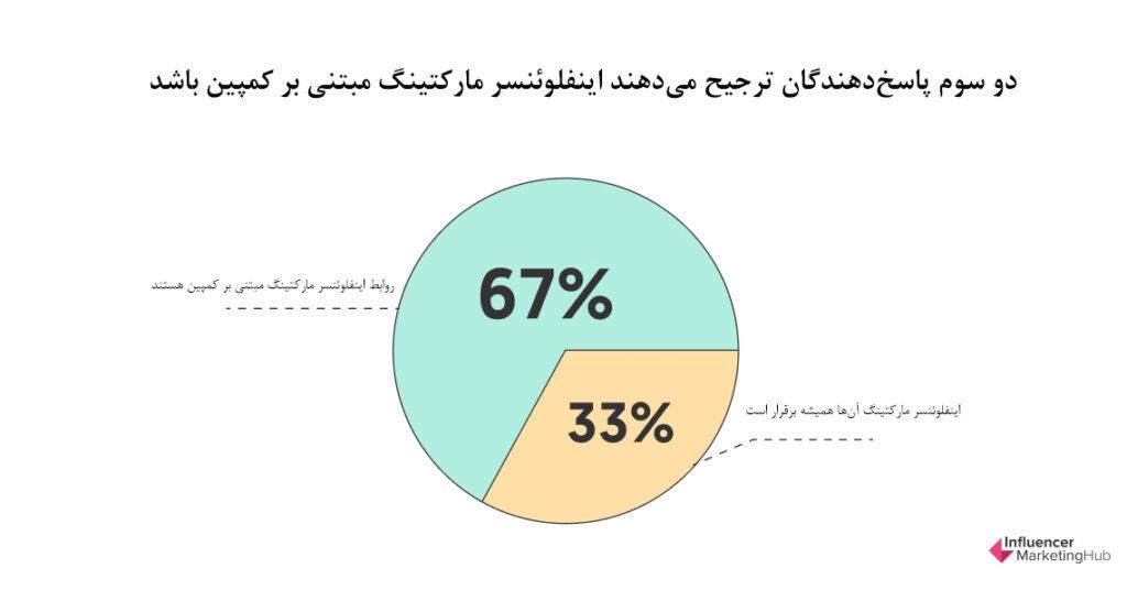 دو سوم پاسخدهندگان ترجیح میدهند اینفلوئنسر مارکتینگ مبتنی بر کمپین باشد