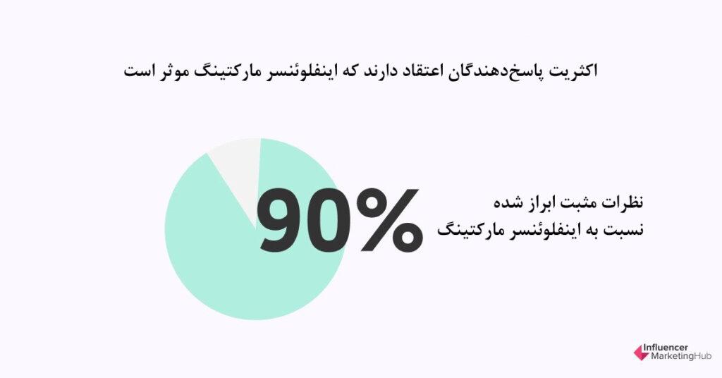 اکثریت پاسخدهندگان اعتقاد دارند که اینفلوئنسر مارکتینگ مؤثر است